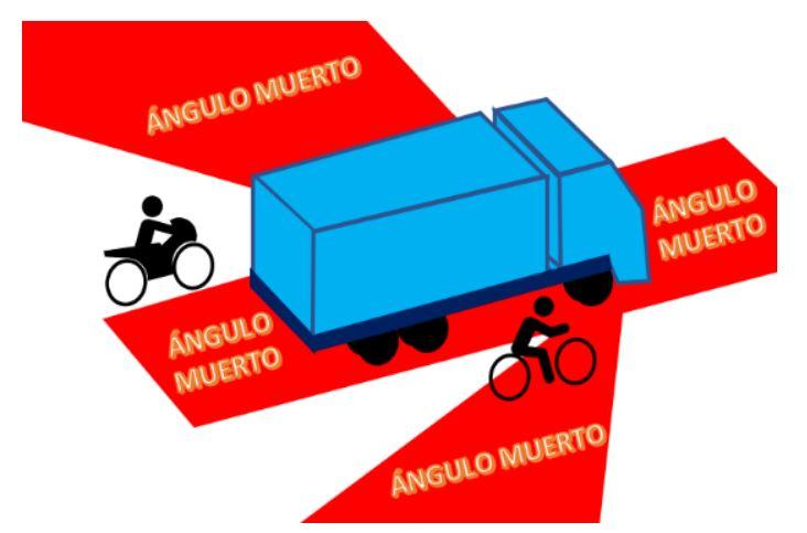 La DGT introduce la señalización de ángulos muertos en los vehículos con carácter voluntario